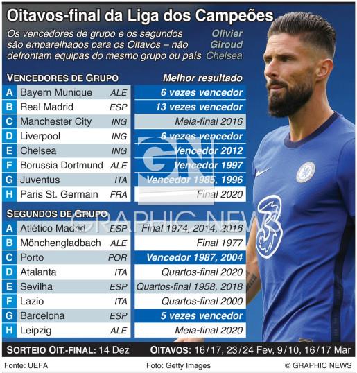 Alinhamento dos Oitavos de final da Liga dos Campeões infographic