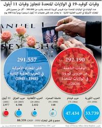 صحة: وفيات كوفيد19- في الولايات المتحدة تتجاوز وفيات الحرب العالمية الثانية infographic