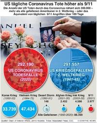 GESUNDHEIT: U.S. Covid Todesfälle sind höher als WW2 Gefallene infographic