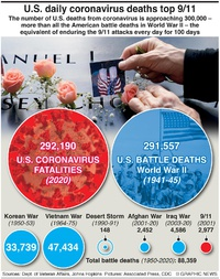 HEALTH: U.S. Covid fatalities pass WW2 deaths infographic