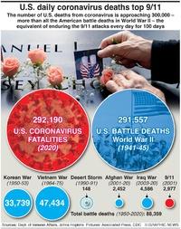 HEALTH: U.S. Covid fatalities pass WW2 deaths infographic