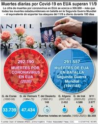 SALUD: Muertes por Covid en EUA superan las de la 2ª Guerra Mundial  infographic