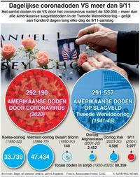 GEZONDHEID: Meer Amerikaanse slachtoffers door Covid dan in strijd WW2 infographic