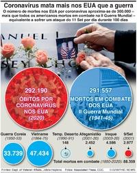 SAÚDE: Mortes por Covid nos EUA ultrapassam as da II Guerra Mundial infographic