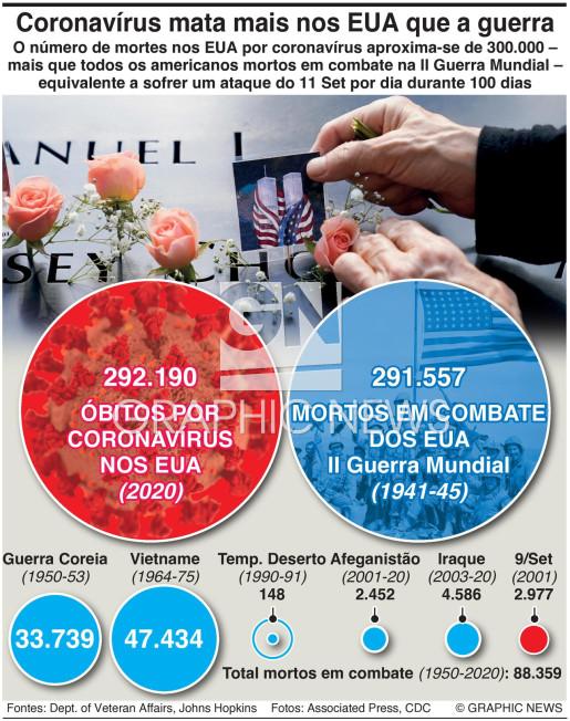 Mortes por Covid nos EUA ultrapassam as da II Guerra Mundial infographic
