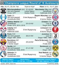 FUSSBALL: Champions League Last 16 Auslosung 2020-21 infographic
