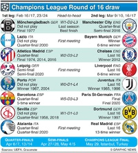 SOCCER: UEFA Champions League Last 16 draw 2020-21 infographic