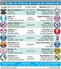 SOCCER: Sorteo de Octavos de final de la Liga de Campeones 2020-21 infographic