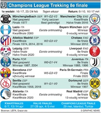 VOETBAL: Champions League trekking 8e finale 2020-21 infographic