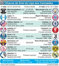 FUTEBOL: Sorteio dos Oitavos-final da Liga dos Campeões 2020-21 infographic