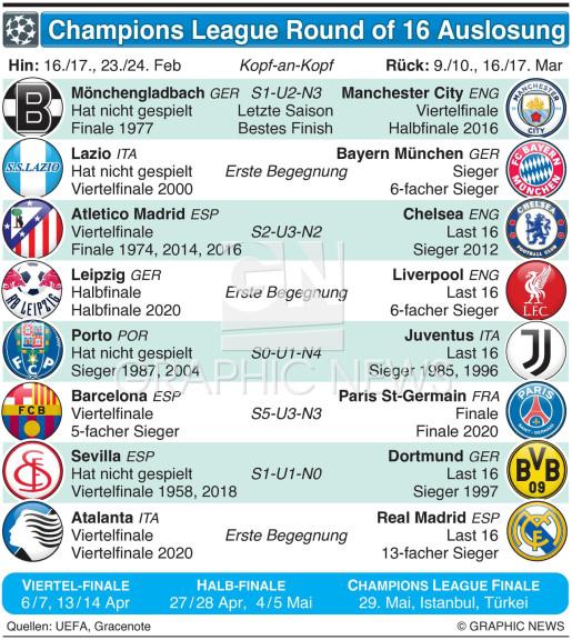 Champions League Last 16 Auslosung 2020-21 infographic