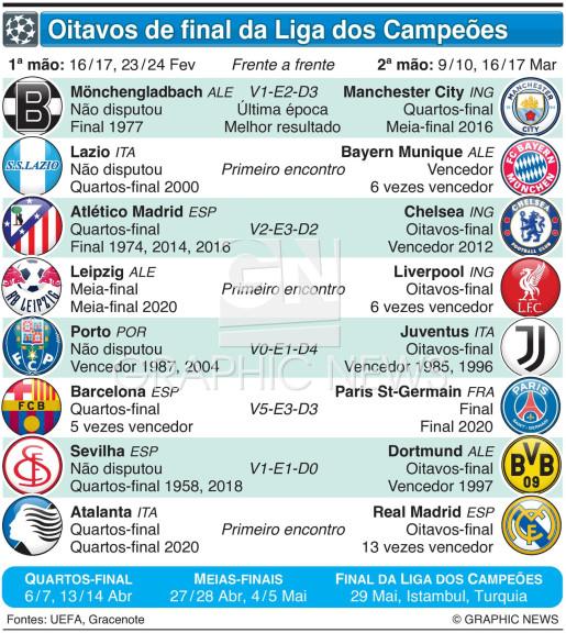 Sorteio dos Oitavos-final da Liga dos Campeões 2020-21 infographic