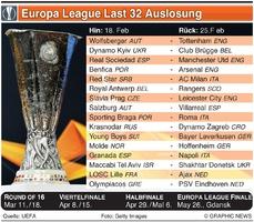 FUSSBALL: UEFA Europa League Last 32 Auslosung 2020-21 infographic