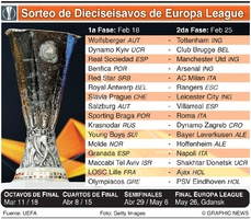 SOCCER: Sorteo de Dieciseisavos de Final de Europa League UEFA 2020-21 infographic