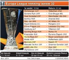 VOETBAL: UEFA Europa League Trekking laatste 32 2020-21 infographic