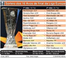 FUTEBOL: Sorteio dos 16 Avos de final da Liga Europa 2020-21 infographic