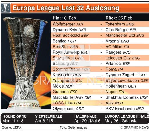 UEFA Europa League Last 32 Auslosung 2020-21 infographic