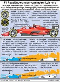 F1: 2021 Regeländerungen verringern Leistung infographic