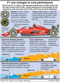 F1: 2021 rule changes to curb performance infographic