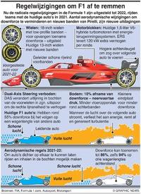 F1: 2021 Regelwijzigingen om F1 af te remmen infographic