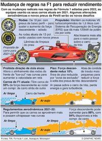 F1: Mudança de regras de 2021 para reduzir rendimento infographic