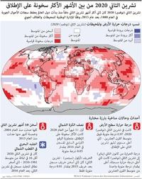 مناخ: تشرين الثاني 2020 من بين الأشهر الأكثر سخونة على الإطلاق infographic