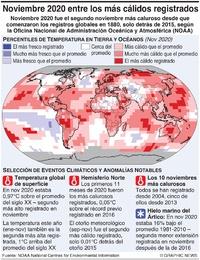 CLIMA: Noviembre 2020 uno de los años más calurosos registrados  infographic