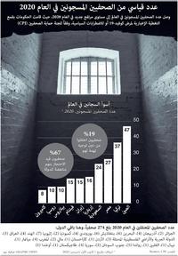 نهاية العام: عدد قياسي من الصحفيين المسجونين في العام 2020 infographic