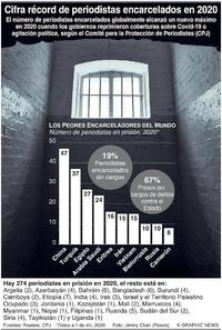 FIN DE AÑO: Cifra récord de periodistas encarcelados en 2020 infographic