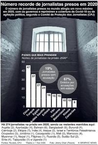 FIM DE ANO: Número recorde de jornalistas presos em 2020 infographic
