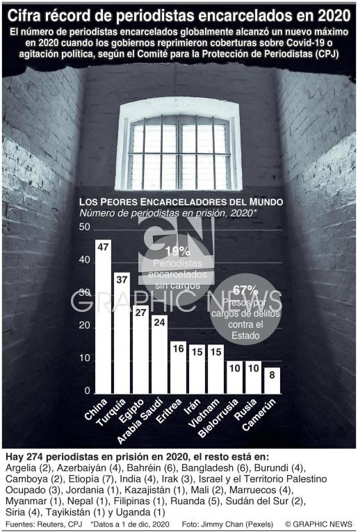Cifra récord de periodistas encarcelados en 2020 infographic