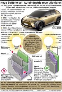 TECH: Neue Batterie revolutioniert Autoindustrie infographic