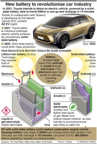 TECH: New battery to revolutionise car industry infographic