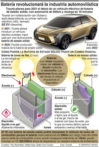 TECNOLOGÍA: Nueva batería para revolucionar la industria automovilística  infographic