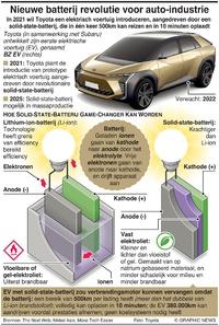 TECH: Nieuwe batterij revolutie voor auto-industrie infographic