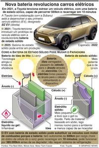 TECNOLOGIA: Nova bateria para revolucionar os carros elétricos infographic