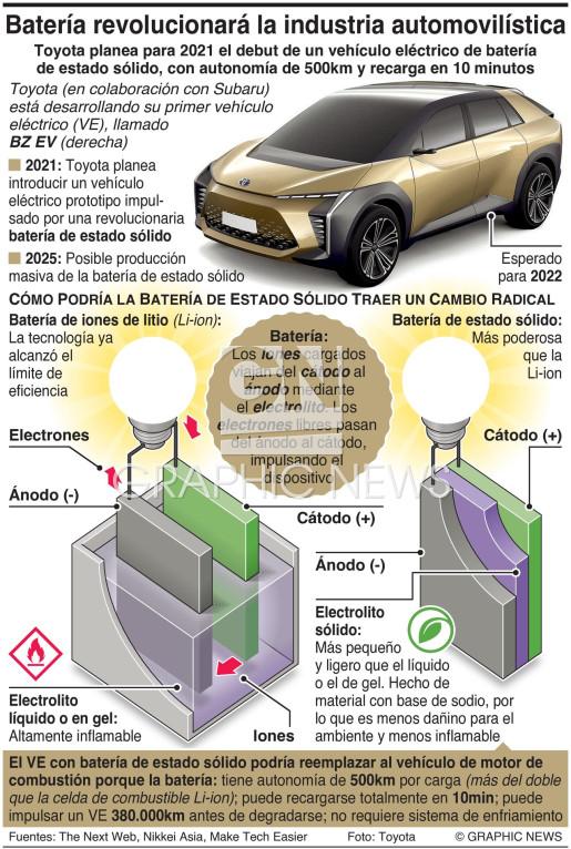 Nueva batería para revolucionar la industria automovilística  infographic