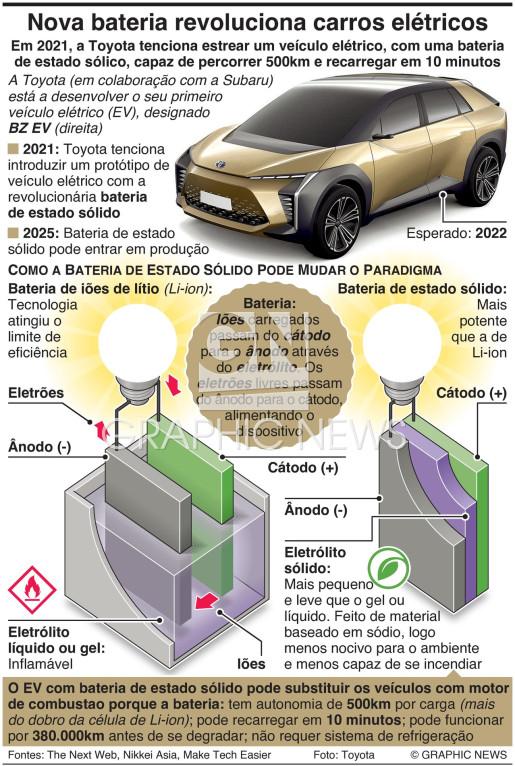 Nova bateria para revolucionar os carros elétricos infographic