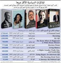 أعمال: المذكرات السياسية الأكثر مبيعا infographic