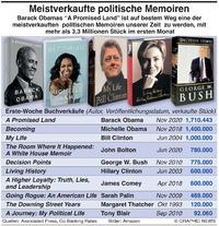 WIRTSCHAFT: Meistverkaufte politische Memoiren infographic