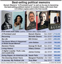 BUSINESS: Best-selling political memoirs infographic
