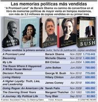 NEGOCIOS: Memorias políticas más vendidas infographic