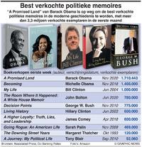 BUSINESS: Best verkochte politieke memoires infographic