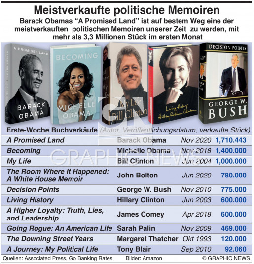 Meistverkaufte politische Memoiren infographic