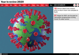 YEAR END: Year in review 2020 interactive infographic