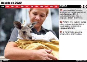 FIN DE AÑO: Reseña de 2020 Interactivo infographic
