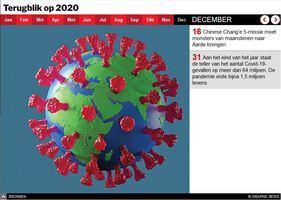 EINDE-JAAR: Terugblik op 2020 interactive infographic