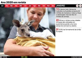 FIM DE ANO: Ano  2020 em revista, interactivo infographic