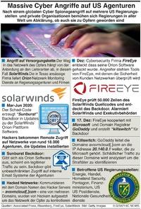 TECH: Cyber Angriff auf US Regierungsstellen infographic