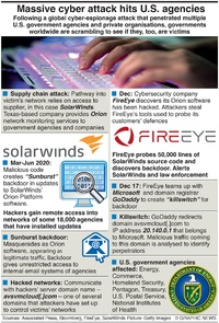 TECH: Cyber attack hits U.S. agencies infographic
